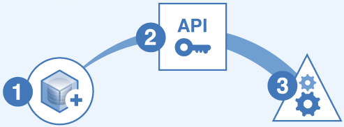how to use sms api in php