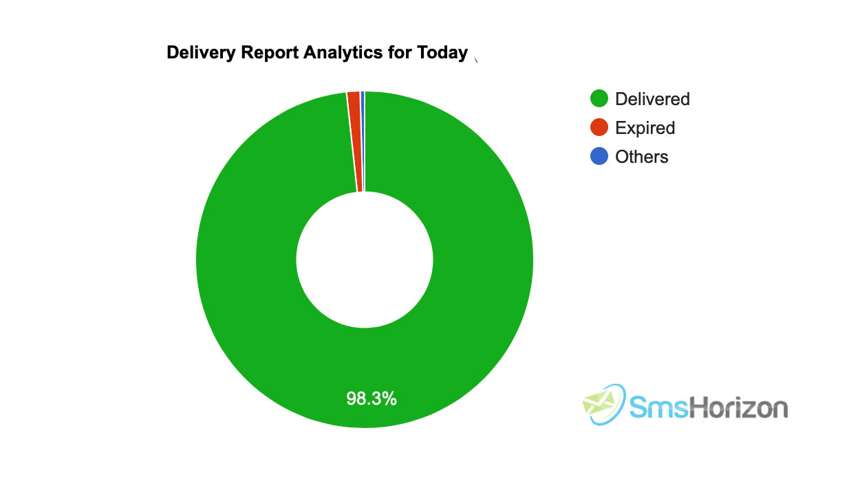 bulk sms delivery reports